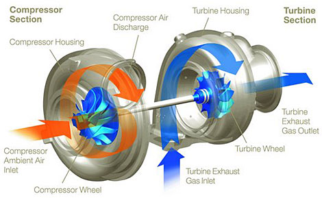 How A Turbo Works on How Does A Diesel Engine Work Diagram